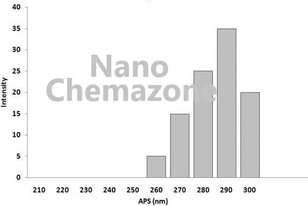 Erbium Oxide Nanopowder